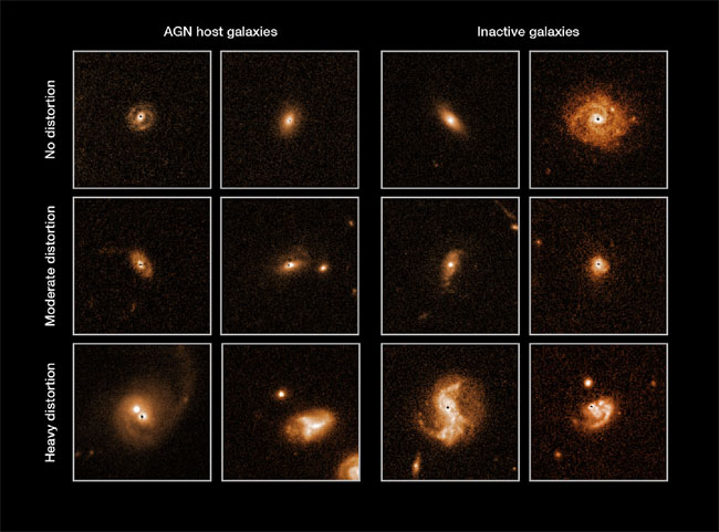 Example of active and inactive galaxies arranged according to how disturbed their morphologies are.